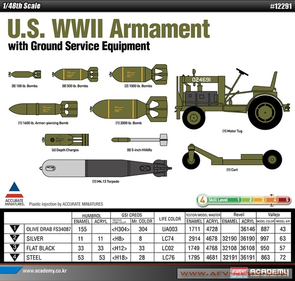 US WWII Armament with Ground Service Equipment  12291